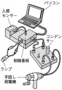 PCを使った実験