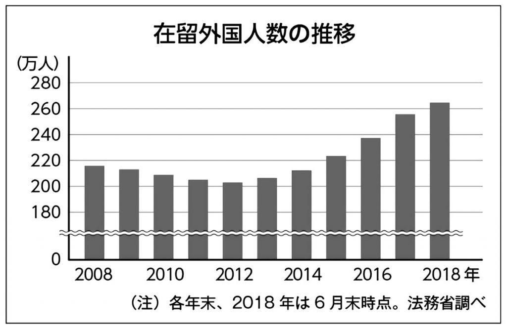 在留外国人数の推移