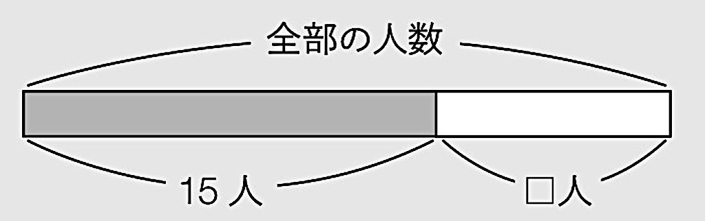 15+□=全部の人数であることを表した図
