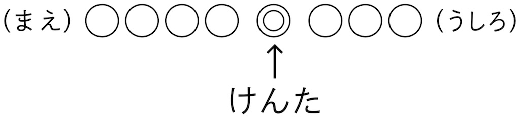 Cねらい通りに解いている子の考え方の図式
