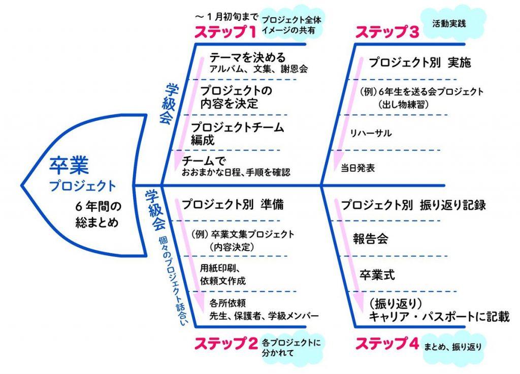 卒業プロジェクトの全体 ステップ1~ステップ4