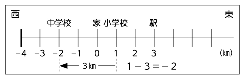 全体発表とそれぞれの考えの関連付け・図2