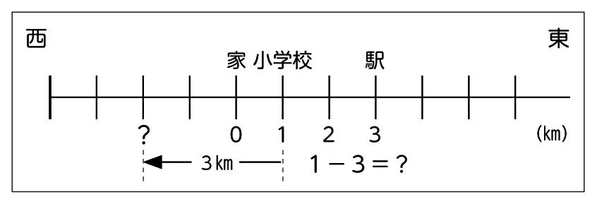 全体発表とそれぞれの考えの関連付け・図1