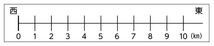 数直線の図
