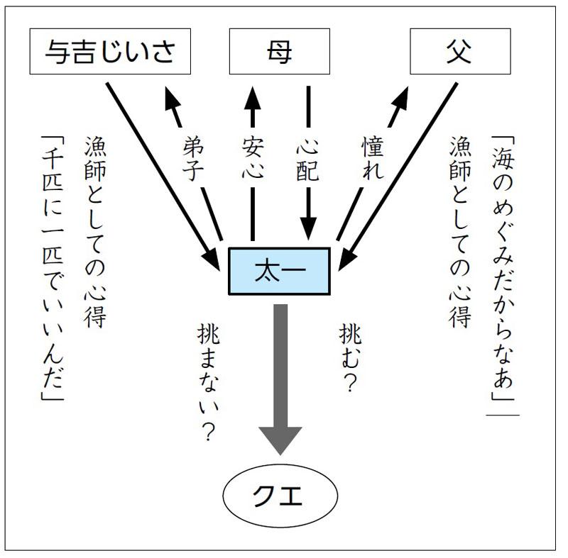 「海の命」人物相関図〈例〉