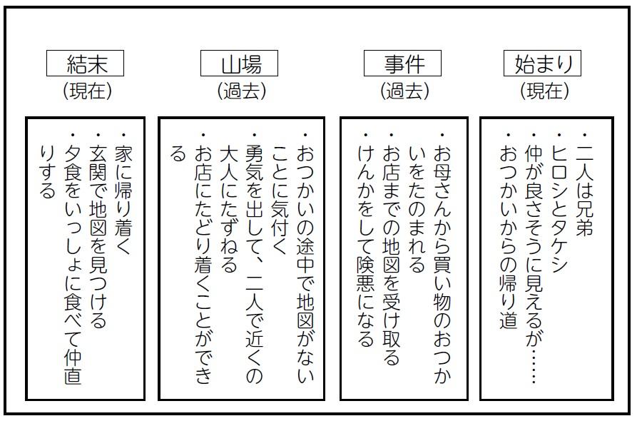 物語の展開構成表