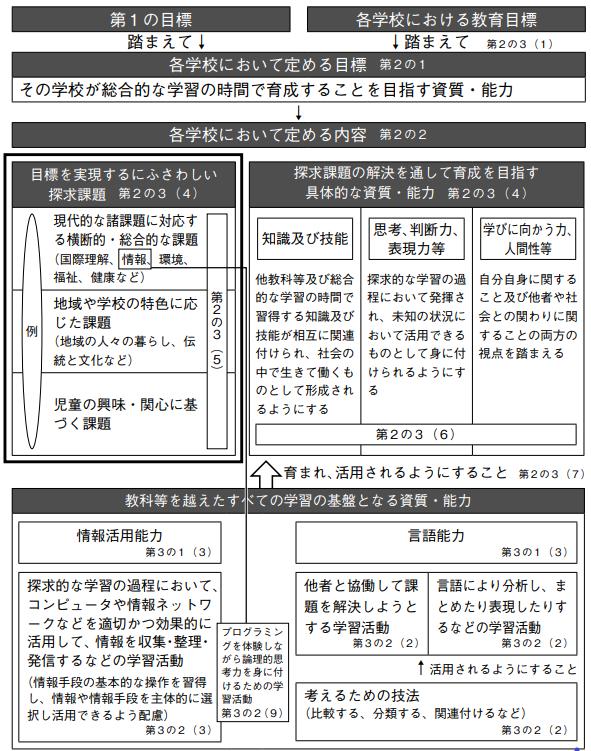 総合的な学習の時間の構造のイメージ表