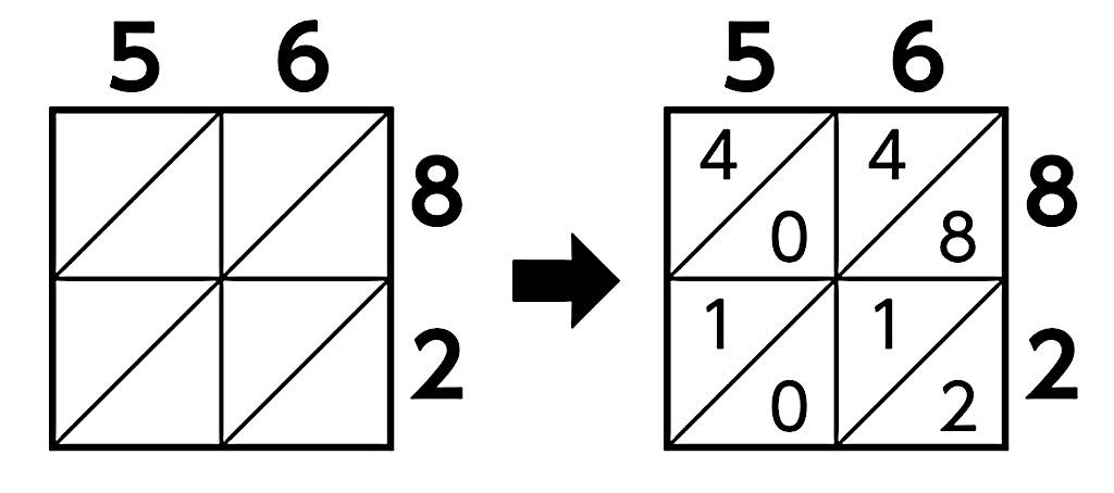 ます目を使った乗法の解き方