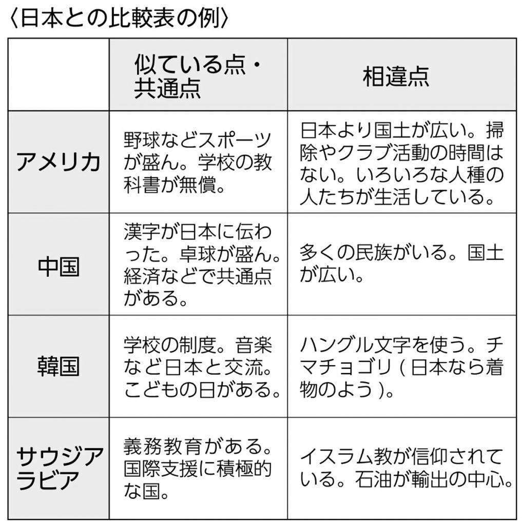 日本と外国の比較表の例