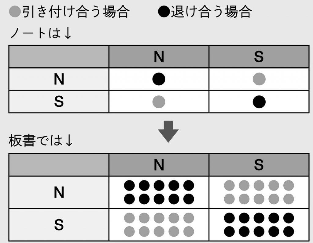 結果を視覚的に整理した表