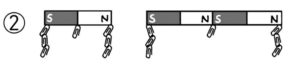 棒磁石をつなぎ合わせクリップを付けると両端に極ができる