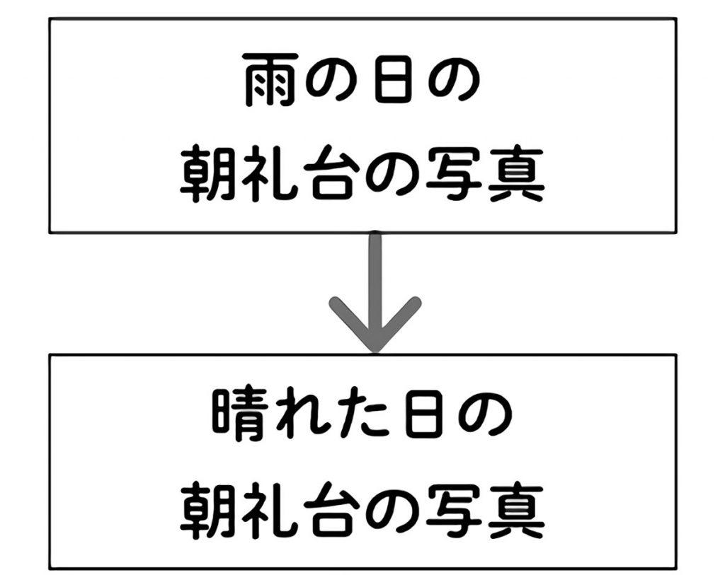 雨天時の朝礼台の写真→晴天時の朝礼台の写真