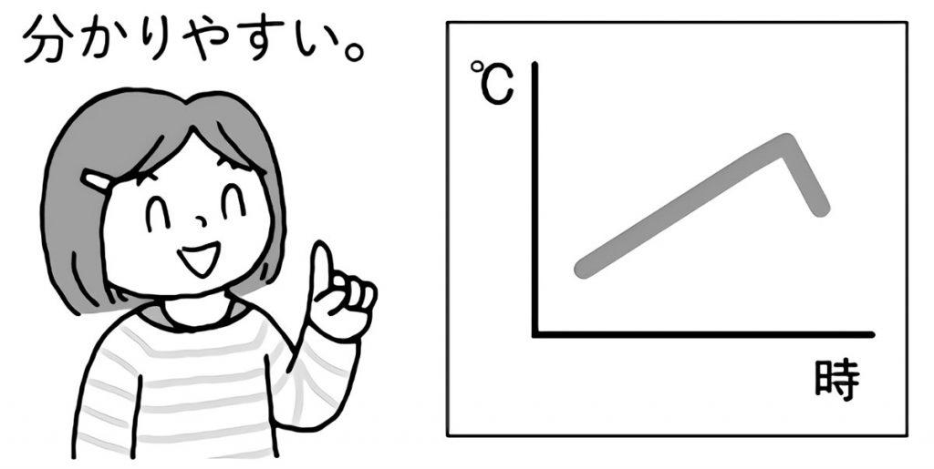 折れ線グラフで分かりやすく
