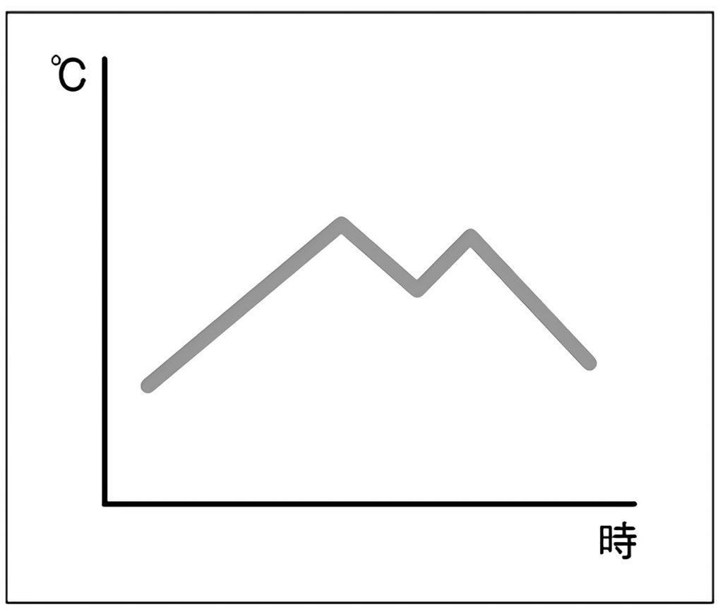 1日の中での気温の変化(グラフ)