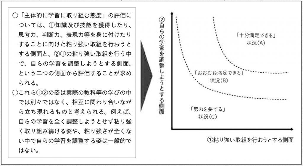 資料「主体的に学習に取り組む態度」の評価イメージ