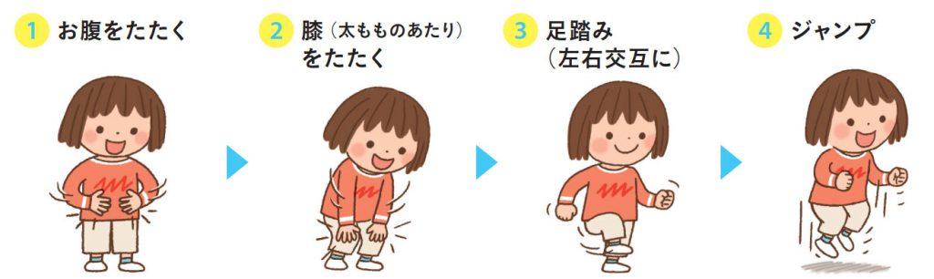 ①お腹をたたく②膝をたたく③足踏み④ジャンプ