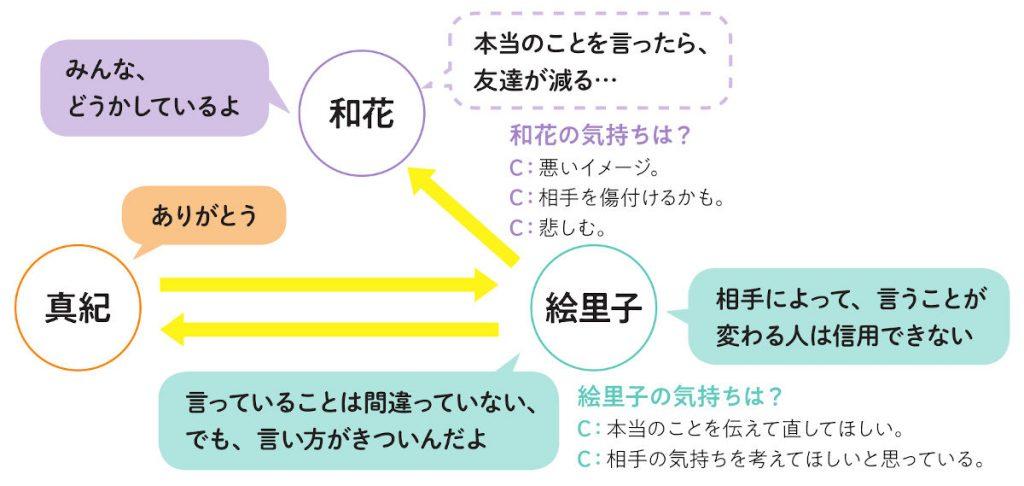 発問2 どうして和花は「本当のことを言ったら、友達が減る」と思っているのでしょう?
