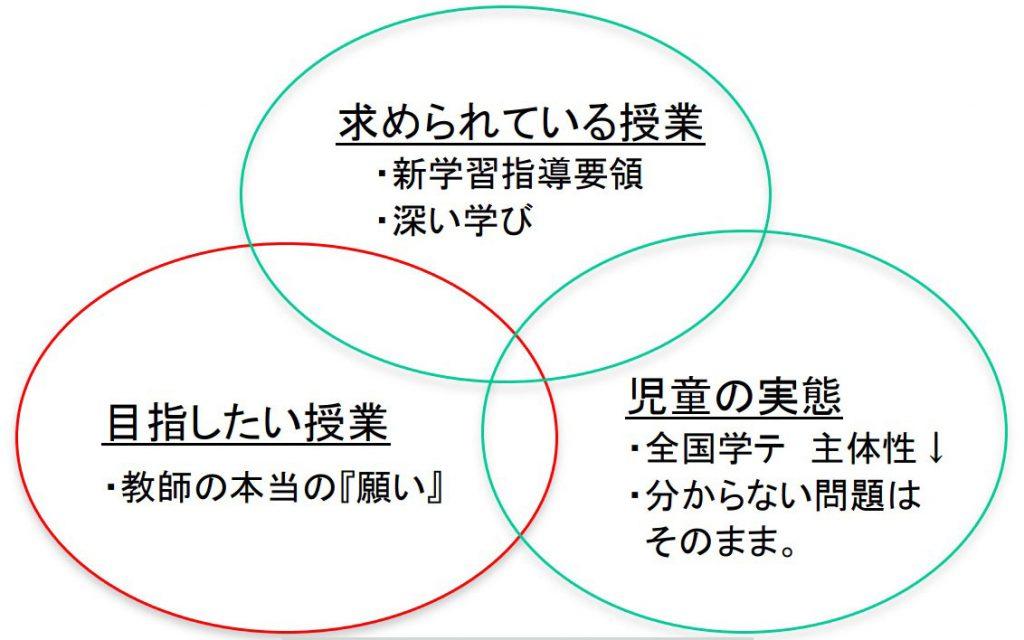 〈コンパスづくりの3つの視点〉