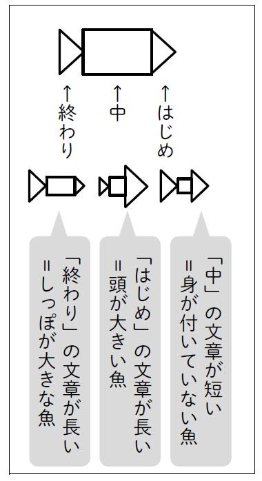 文章量のバランスを図で示したもの