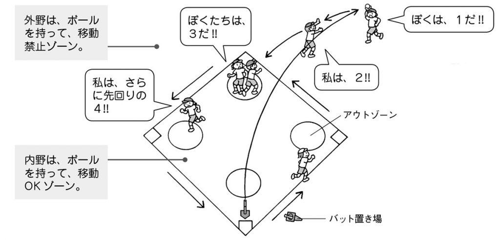 メインゲーム②「先回り役割ベースボール」