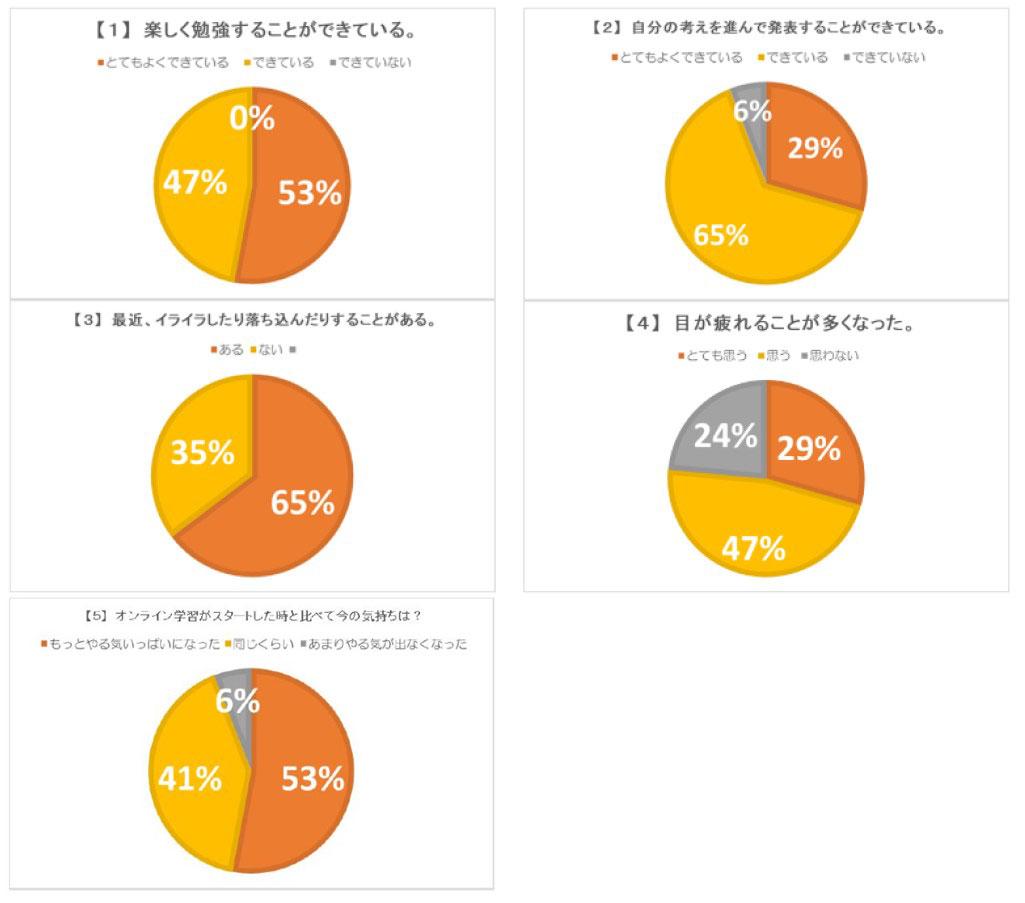 オンライン授業受講状況についてアンケート調査