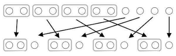 2個ずつ分けて、残りを1つずつ分けたことを示した図