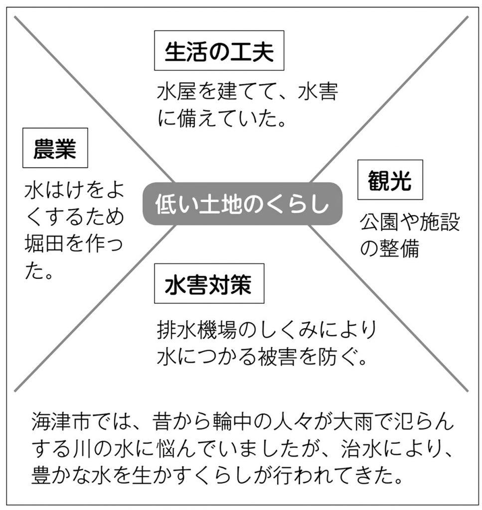 児童の作品例(1)