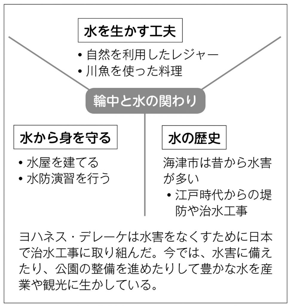 児童の作品例(2)