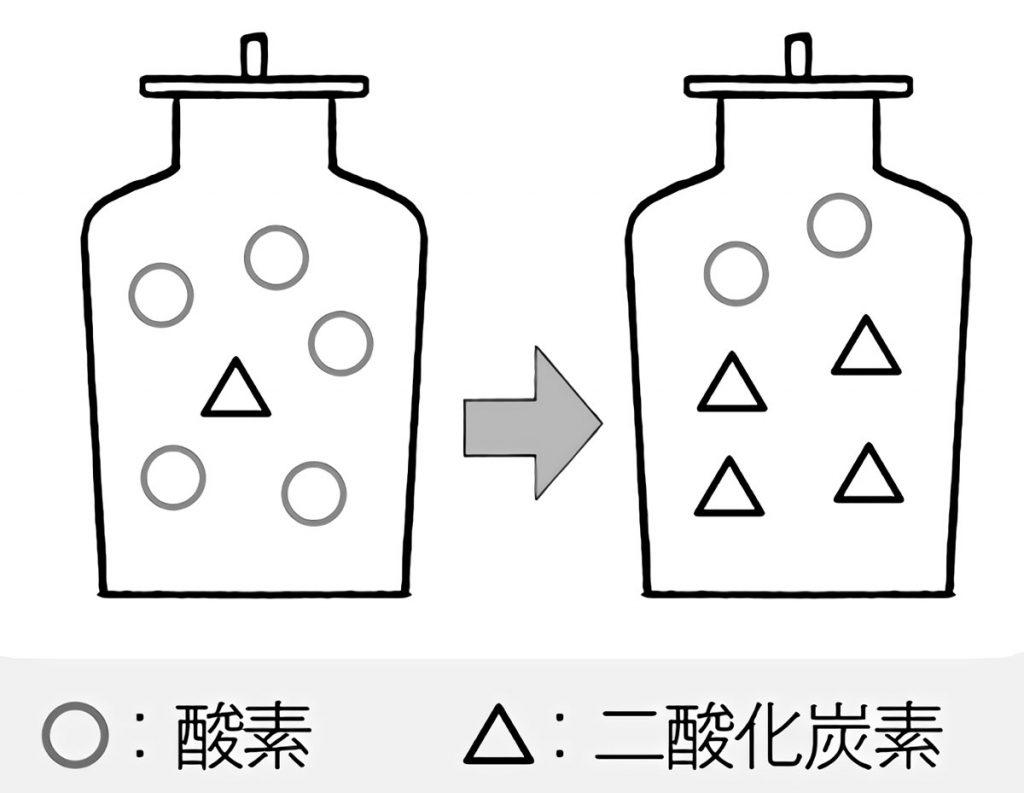 空気の質の変化