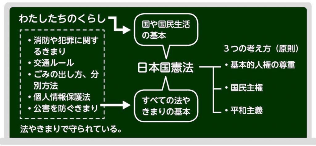 くらしと日本国憲法との関わり