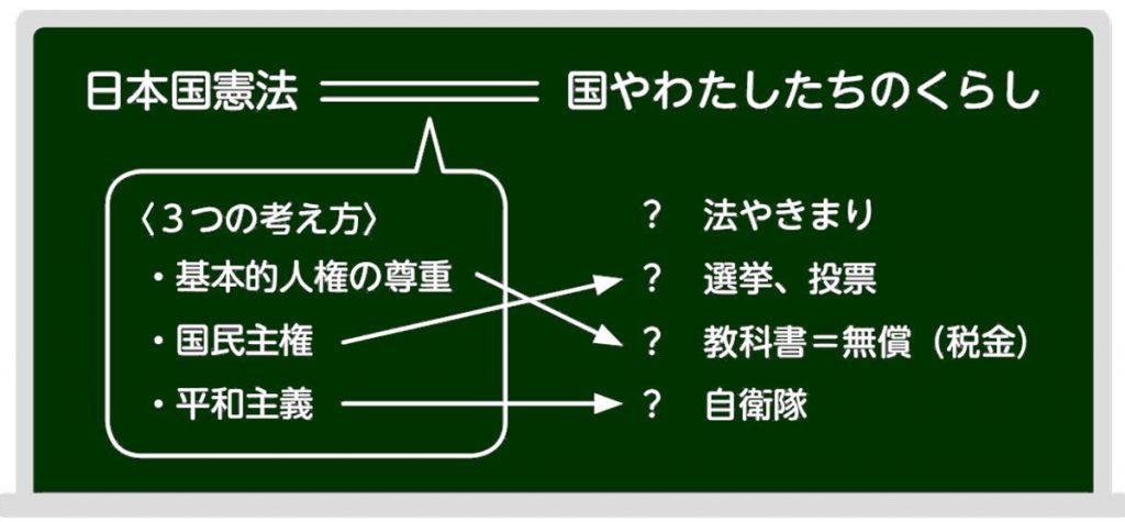 日本国憲法3つの原則がくらしにどう関わっているか
