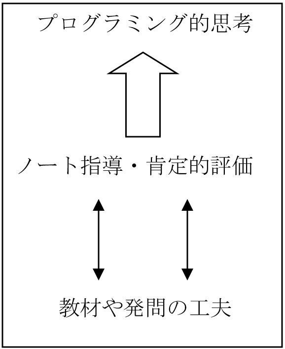 プログラミング的思考図-赤坂図版