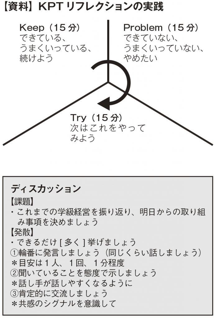 【資料】KPT リフレクションの実践