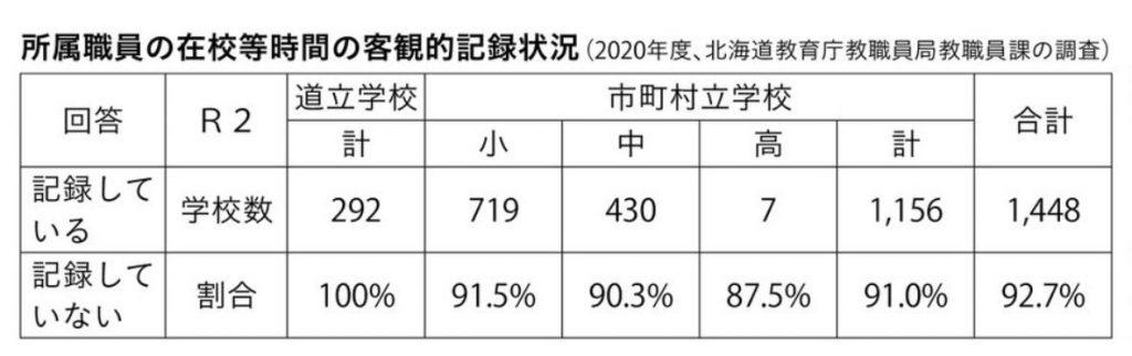 所属職員の在校等時間の客観的記録状況(2020年度、北海道教育庁教職員局教職員課の調査