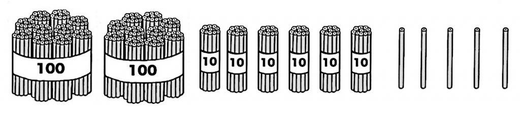 100のまとまり、10のまとまりを作った図