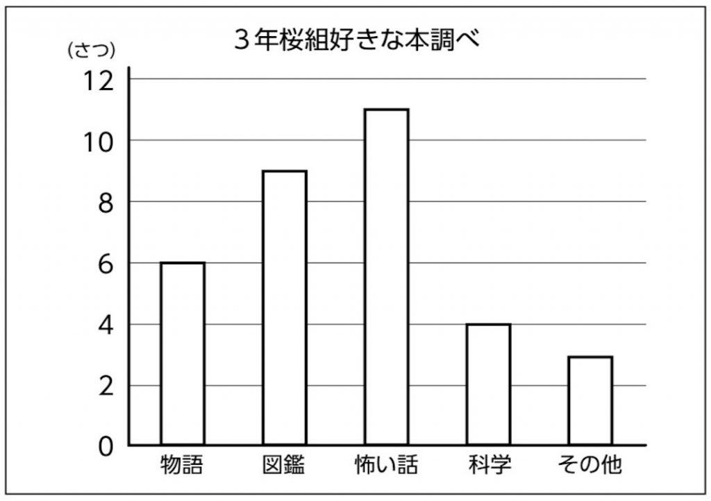 3年桜組の好きな本について表したグラフ