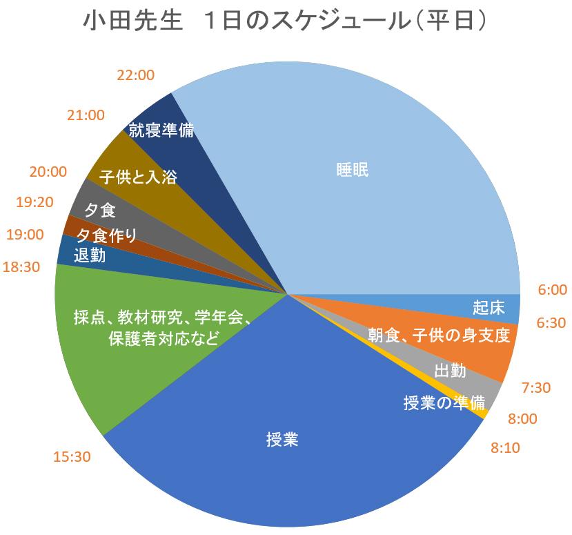 小田先生 1日のスケジュール(平日)