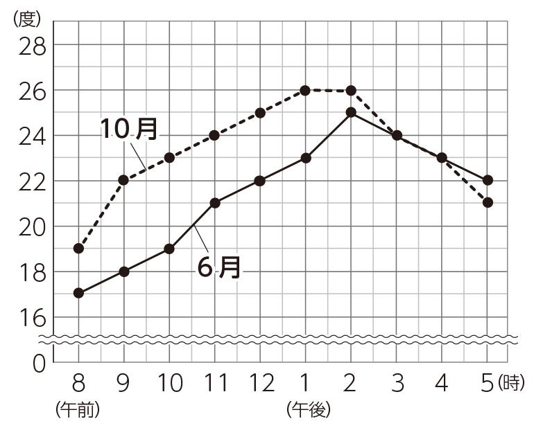 6月1日と10 月1日の気温の変化