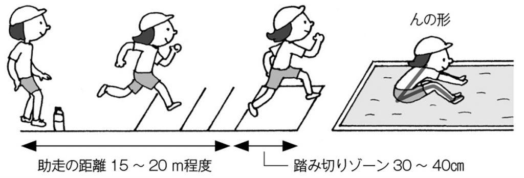 走り幅跳びの場の設定
