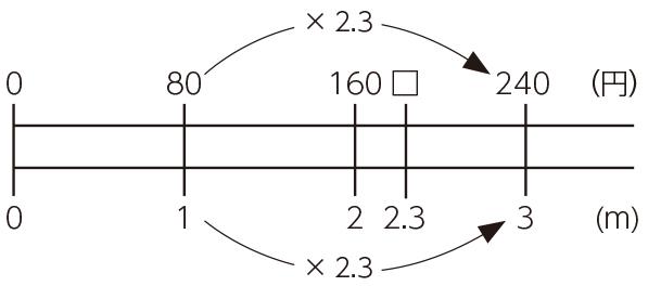 小5算数「少数のかけ算」指導アイデア