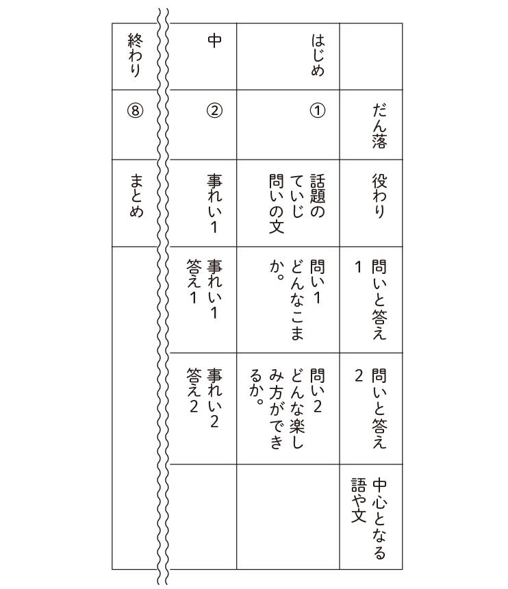 「コマを楽しむ」の組み立て読み取り表(例)