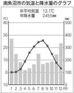 南魚沼市の気温と降水量のグラフ