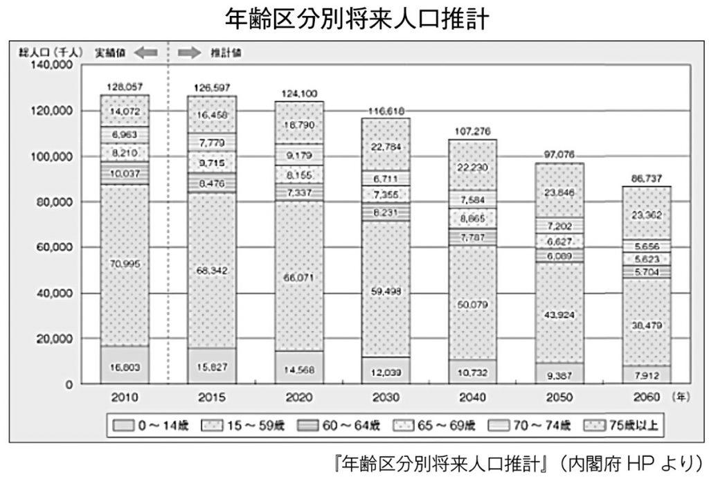 年齢区分別将来人口推計