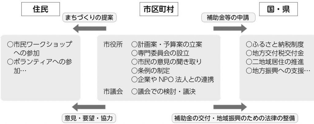 住民・市区町村・国/県の相関図