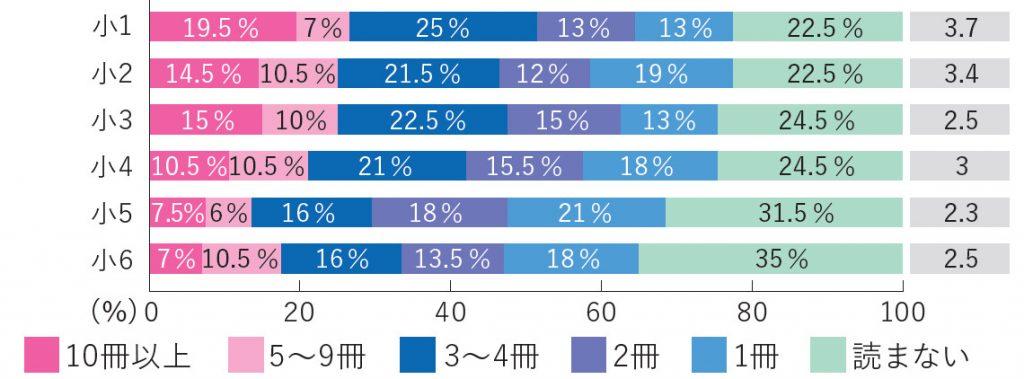 学年別読書量(1~6年)