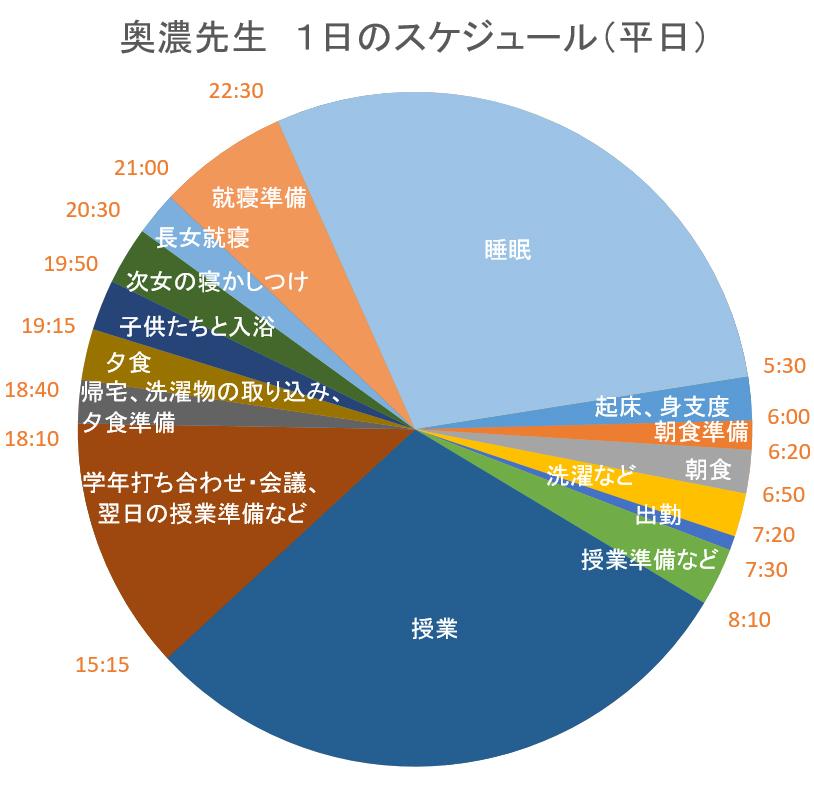 奥濃先生 1日のスケジュール(平日)