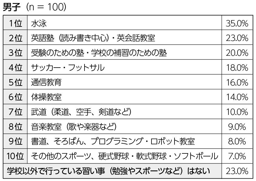 習い事ベスト10 男子