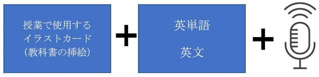 授業で使用するイラストカード(教科書の挿絵) + 英単語・英文 + 音声
