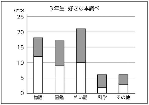 種類ごとに縦に積み上げたグラフ