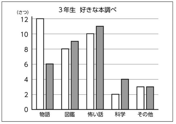 本の種類ごとに横に並べたグラフ